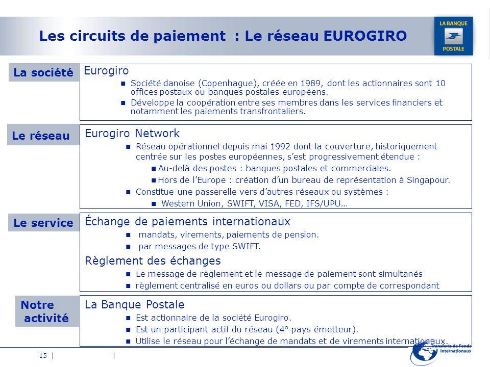 Les circuits de paiement : Le réseau EUROGIRO