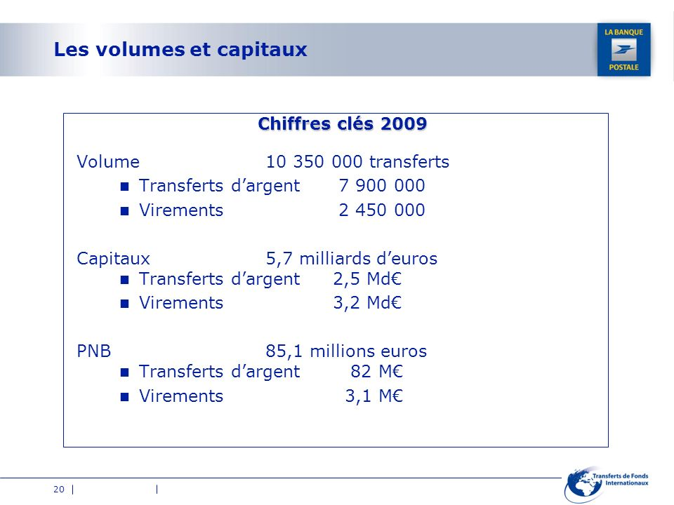 Les volumes et capitaux