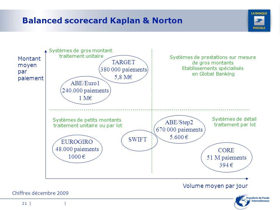 Balanced scorecard Kaplan & Norton