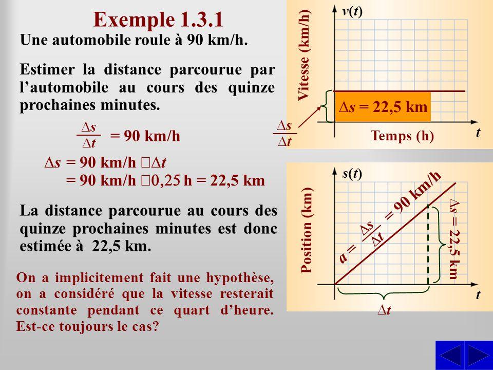 Exemple 1.3.1 Une automobile roule à 90 km/h.