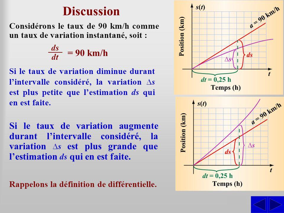 Discussion Considérons le taux de 90 km/h comme un taux de variation instantané, soit : ds. dt. = 90 km/h.