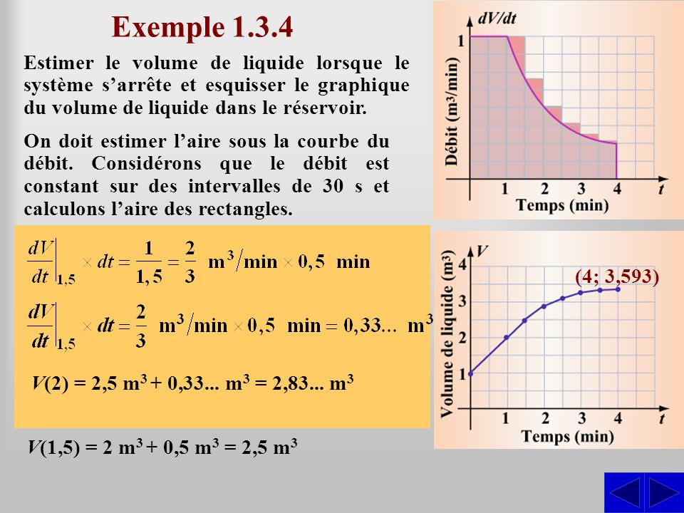 Exemple 1.3.4 Estimer le volume de liquide lorsque le système s'arrête et esquisser le graphique du volume de liquide dans le réservoir.