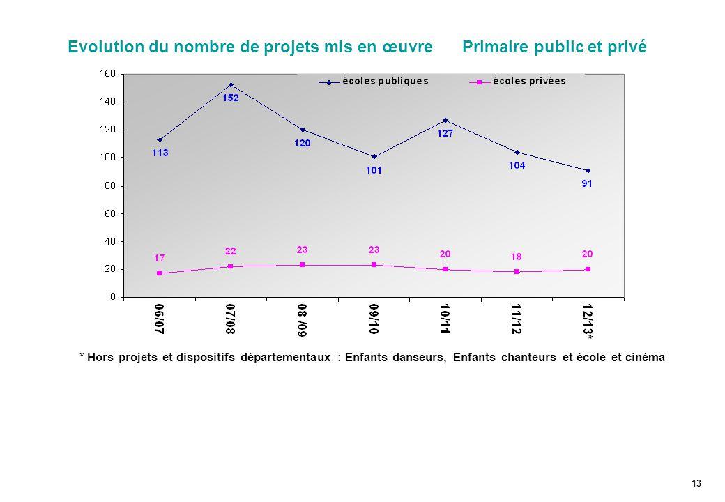 Evolution du nombre de projets mis en œuvre Primaire public et privé
