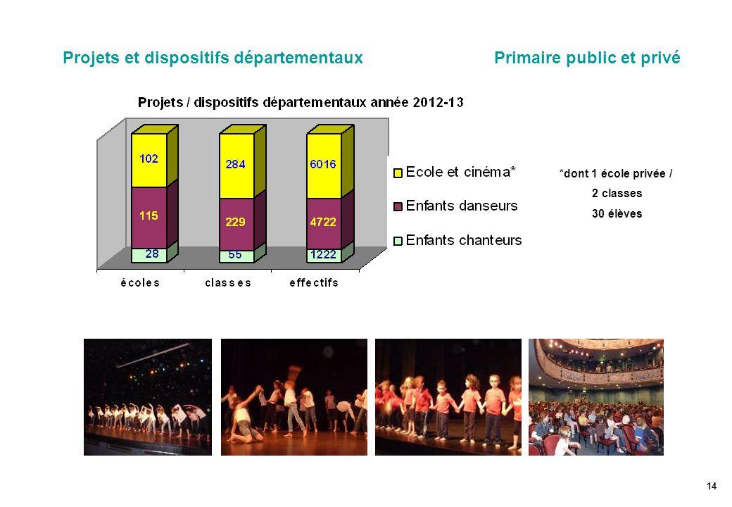 Projets et dispositifs départementaux Primaire public et privé