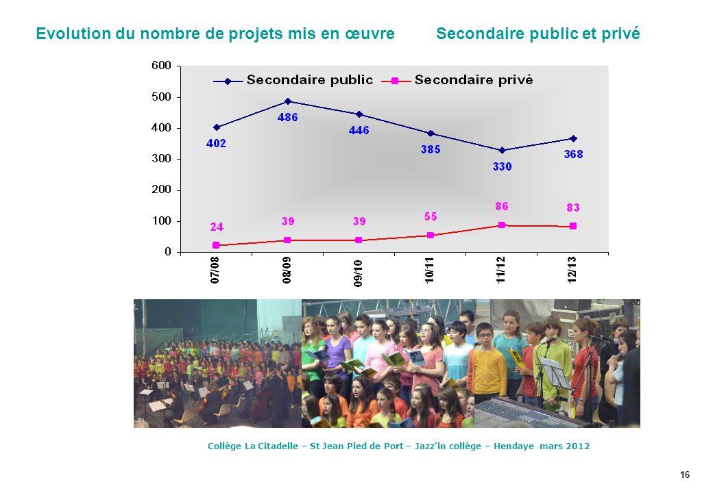 Evolution du nombre de projets mis en œuvre Secondaire public et privé