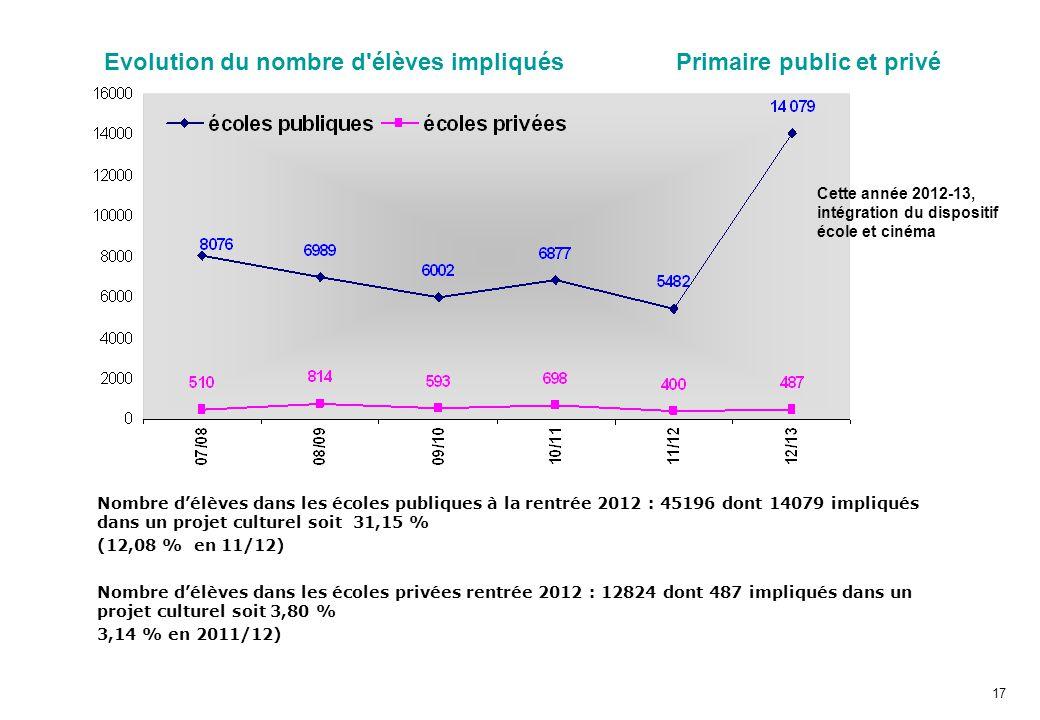 Evolution du nombre d élèves impliqués Primaire public et privé