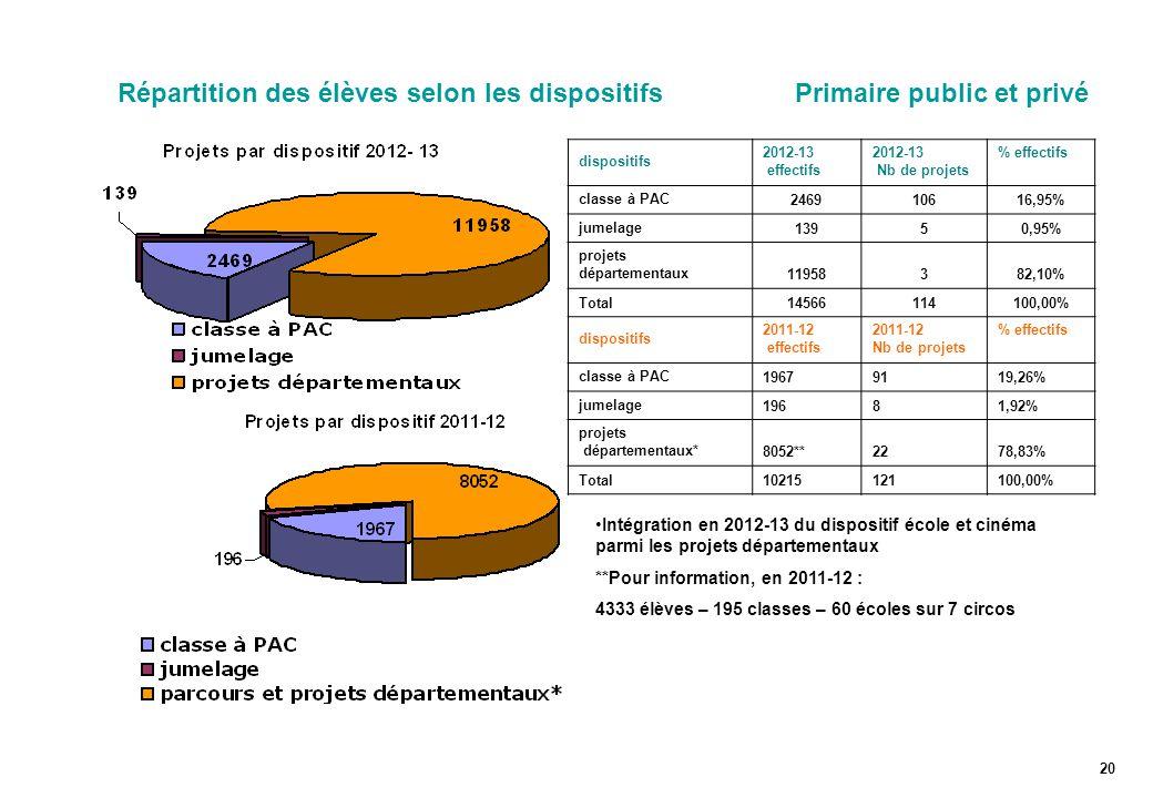 Répartition des élèves selon les dispositifs Primaire public et privé