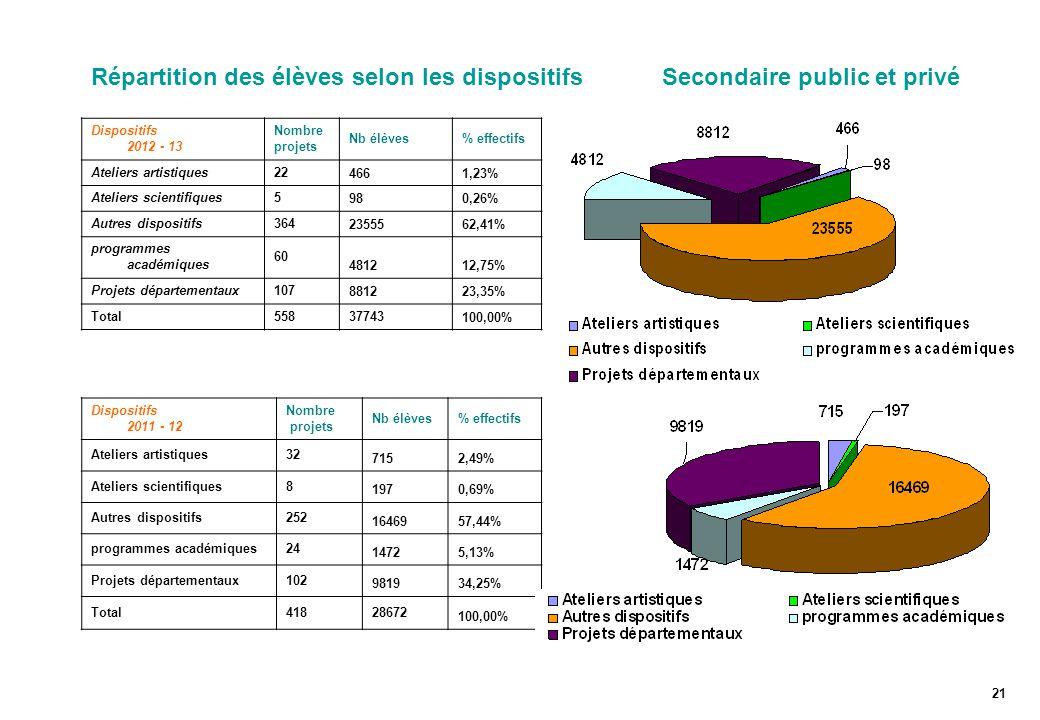 Répartition des élèves selon les dispositifs Secondaire public et privé