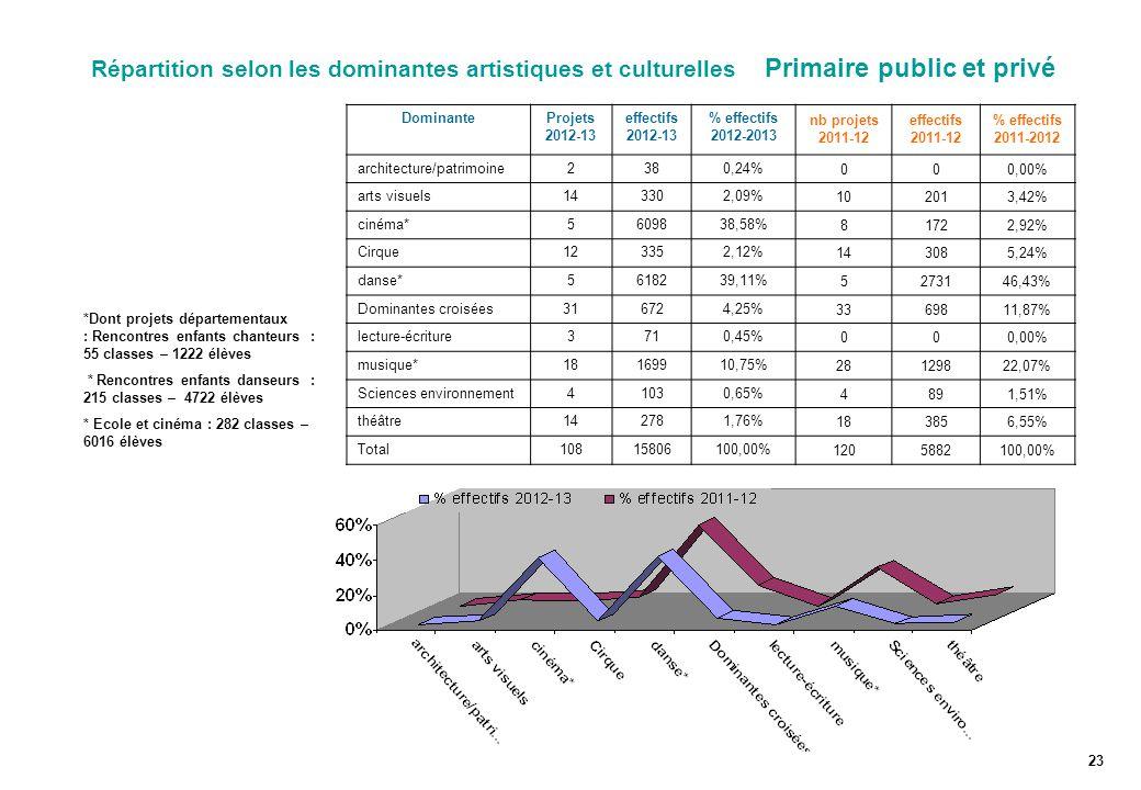 Répartition selon les dominantes artistiques et culturelles Primaire public et privé