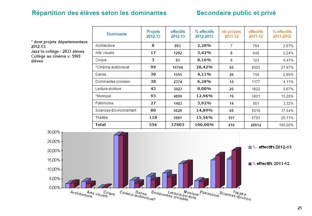 Répartition des élèves selon les dominantes Secondaire public et privé