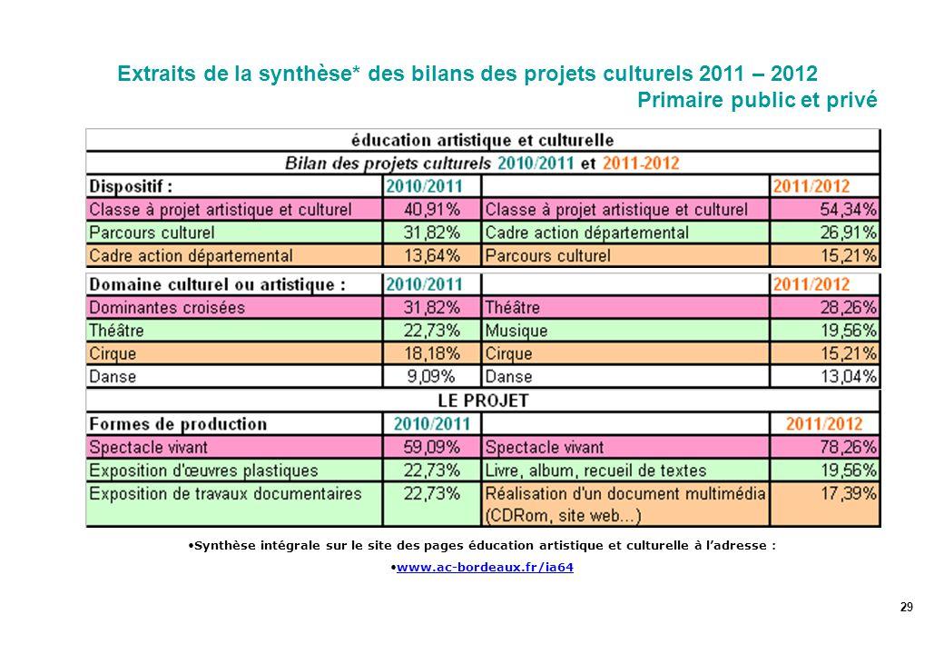 Extraits de la synthèse* des bilans des projets culturels 2011 – 2012