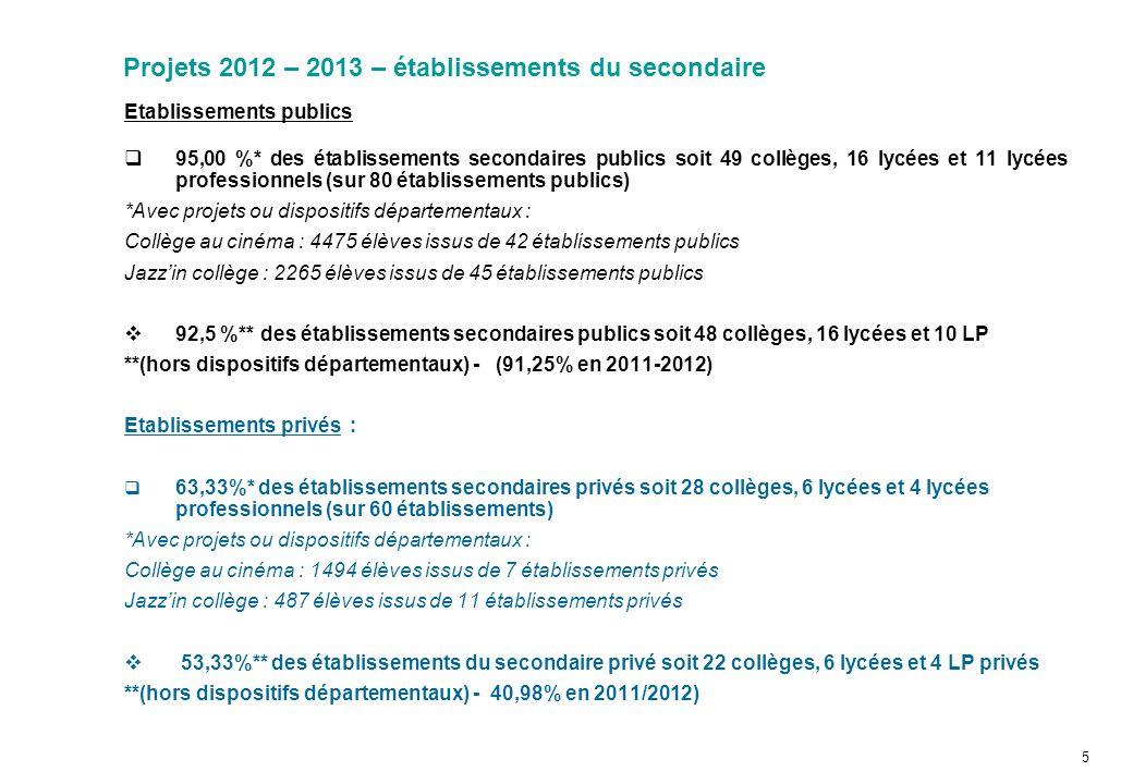 Projets 2012 – 2013 – établissements du secondaire