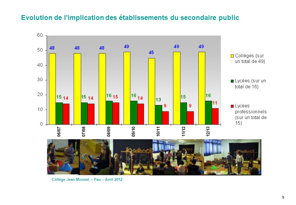 Evolution de l implication des établissements du secondaire public
