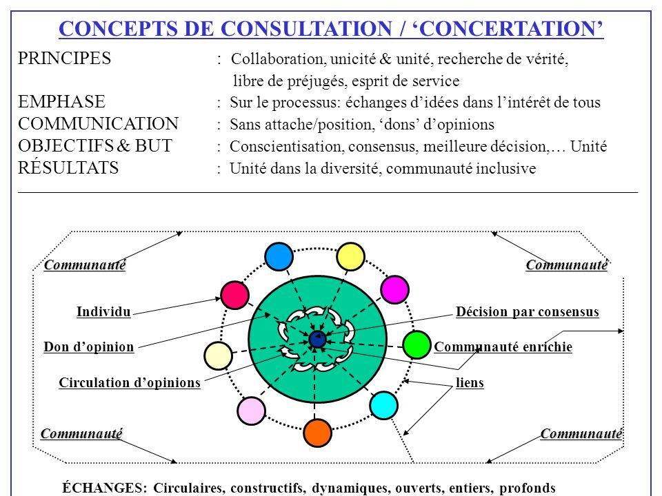 CONCEPTS DE CONSULTATION / 'CONCERTATION'