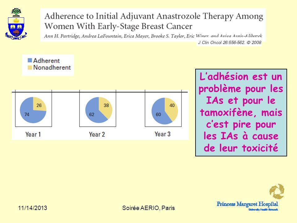 L'adhésion est un problème pour les IAs et pour le tamoxifène, mais c'est pire pour les IAs à cause de leur toxicité