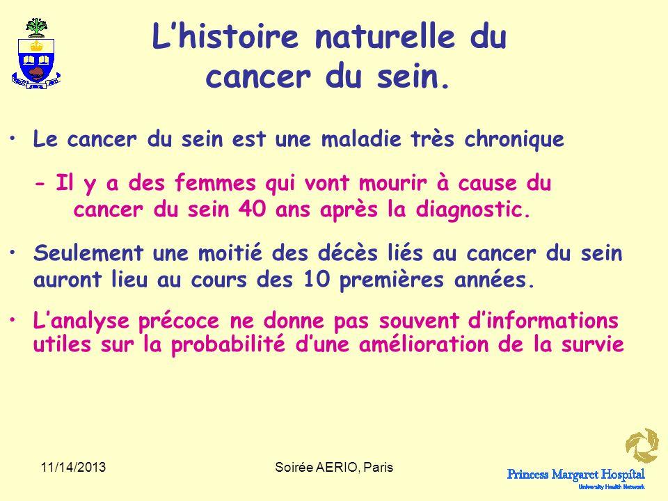 L'histoire naturelle du cancer du sein.