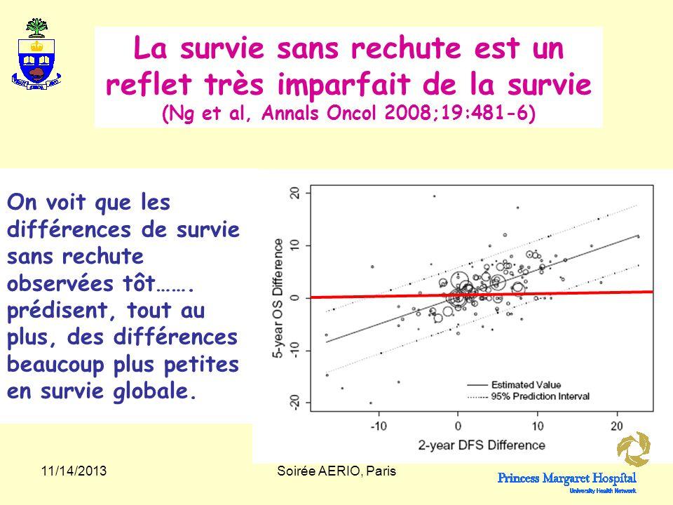 La survie sans rechute est un reflet très imparfait de la survie (Ng et al, Annals Oncol 2008;19:481-6)