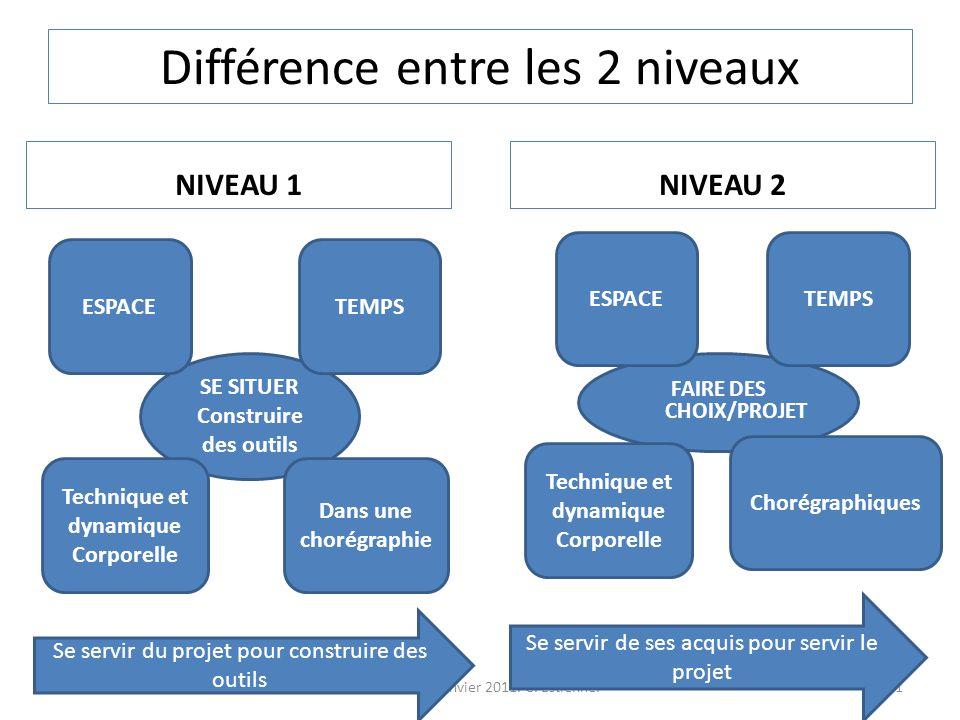 Différence entre les 2 niveaux
