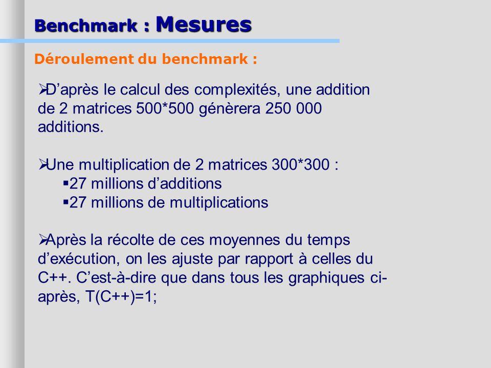 Benchmark : Mesures Déroulement du benchmark : D'après le calcul des complexités, une addition de 2 matrices 500*500 génèrera 250 000 additions.
