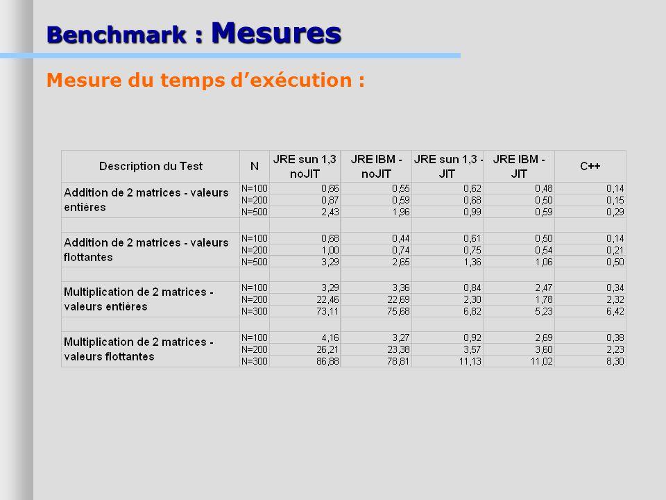 Benchmark : Mesures Mesure du temps d'exécution :