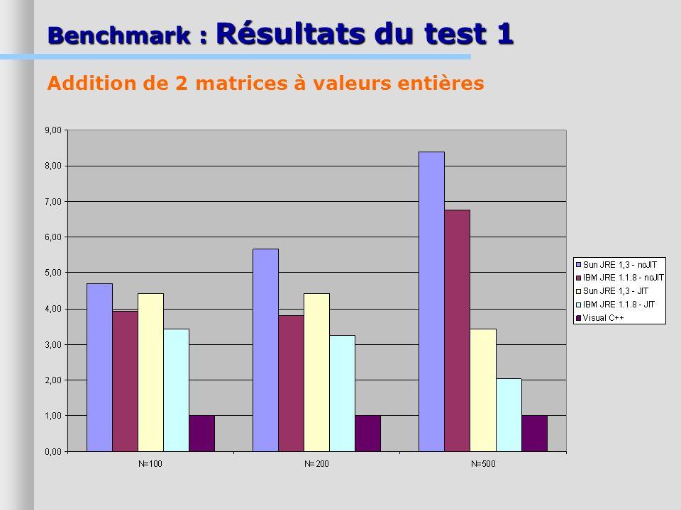 Benchmark : Résultats du test 1