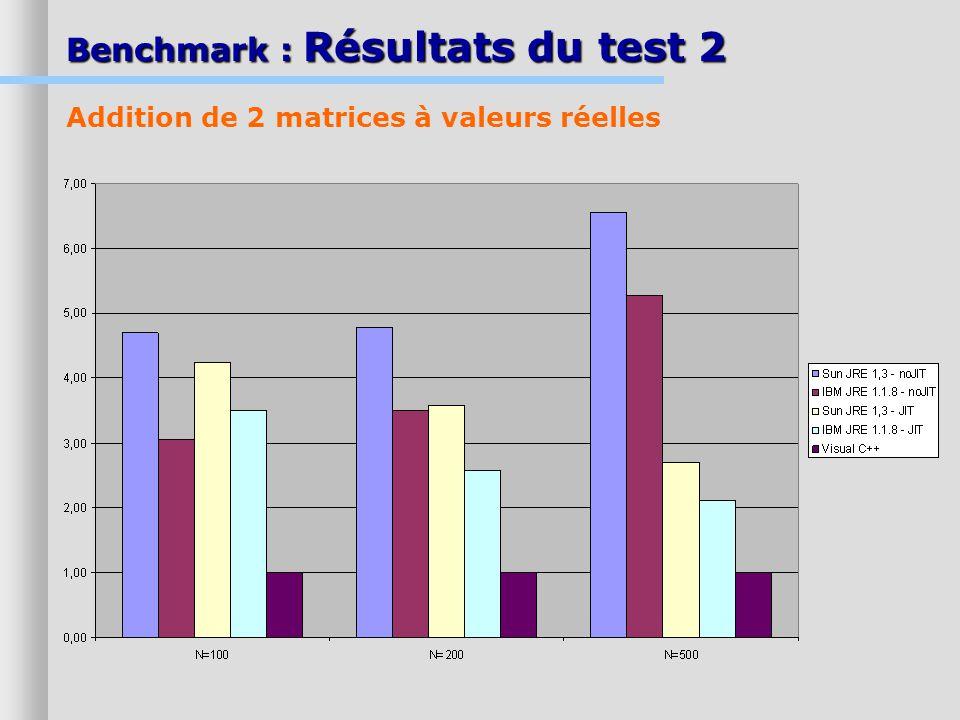 Benchmark : Résultats du test 2