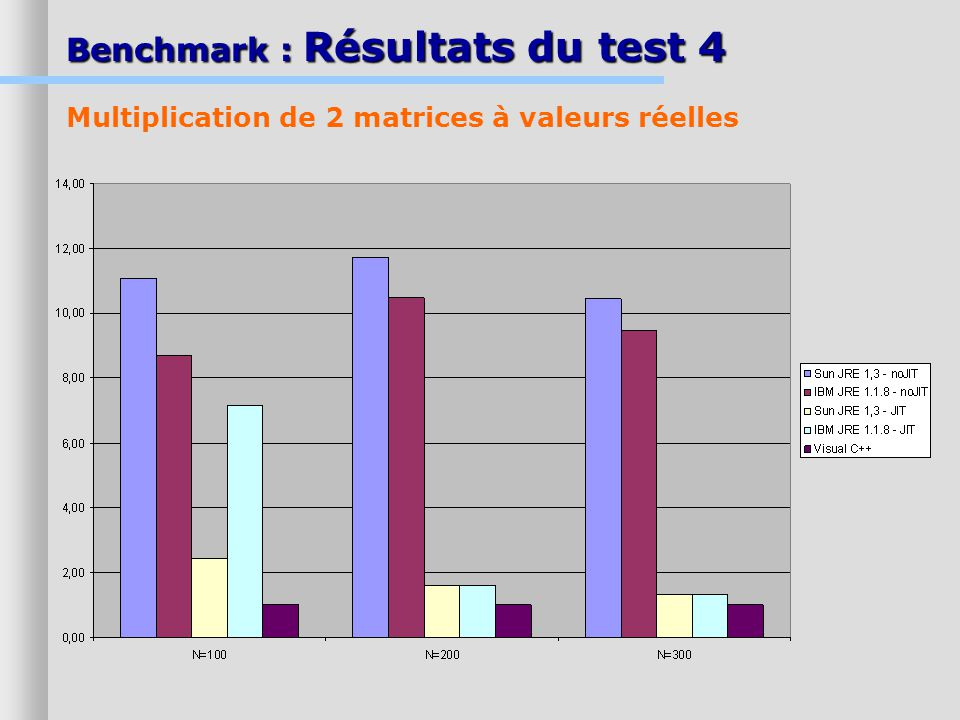 Benchmark : Résultats du test 4