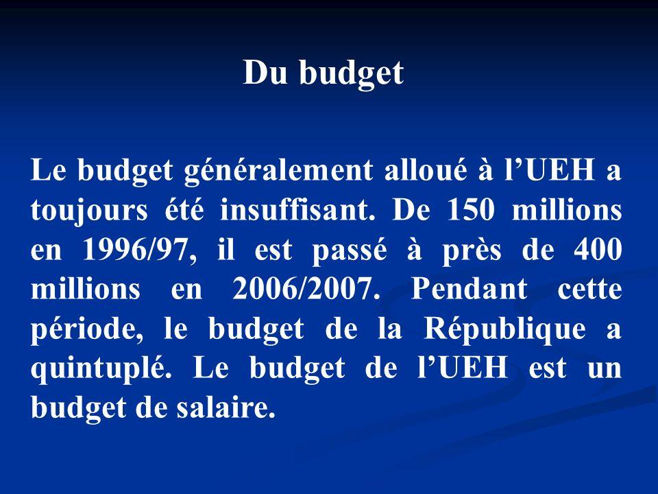 Du budget
