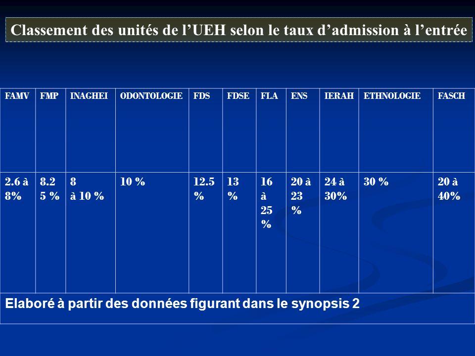 Classement des unités de l'UEH selon le taux d'admission à l'entrée