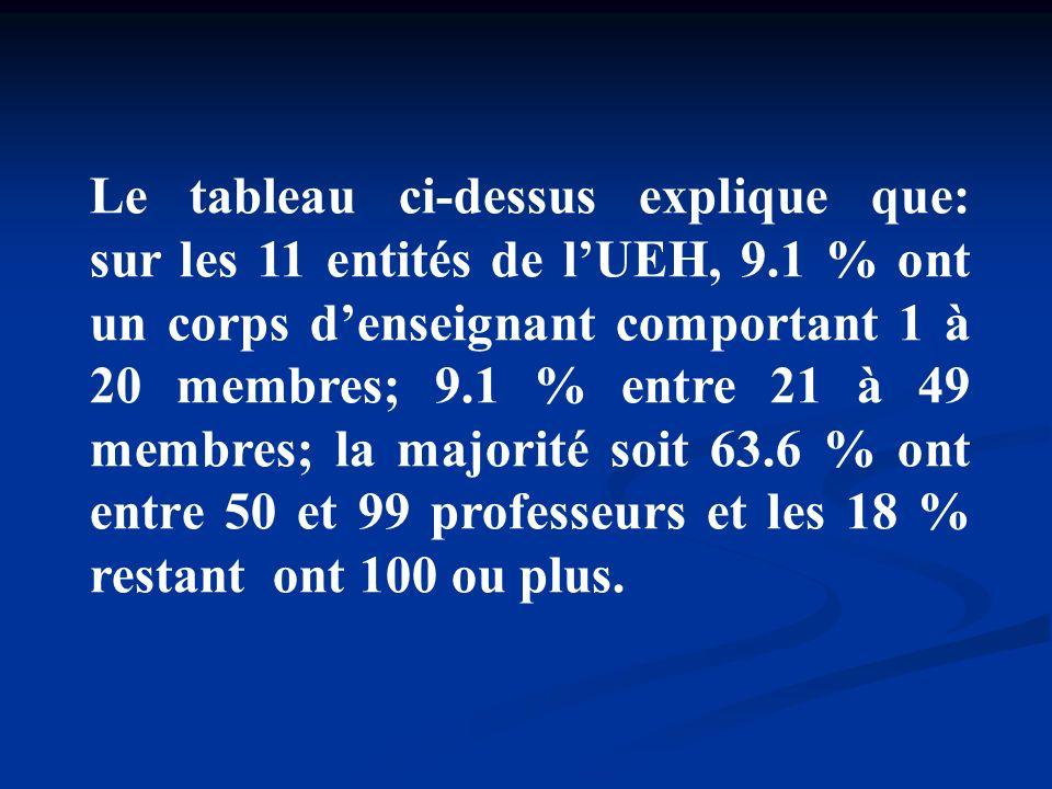 Le tableau ci-dessus explique que: sur les 11 entités de l'UEH, 9