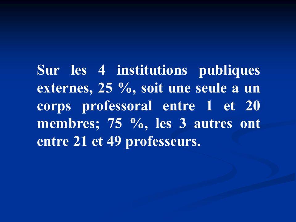 Sur les 4 institutions publiques externes, 25 %, soit une seule a un corps professoral entre 1 et 20 membres; 75 %, les 3 autres ont entre 21 et 49 professeurs.