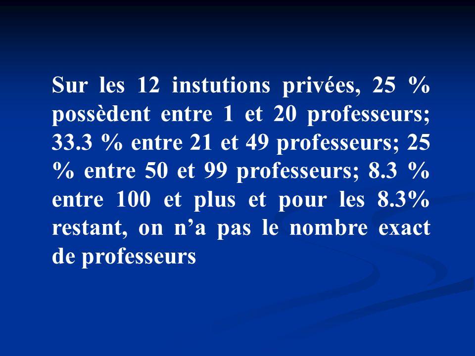 Sur les 12 instutions privées, 25 % possèdent entre 1 et 20 professeurs; 33.3 % entre 21 et 49 professeurs; 25 % entre 50 et 99 professeurs; 8.3 % entre 100 et plus et pour les 8.3% restant, on n'a pas le nombre exact de professeurs