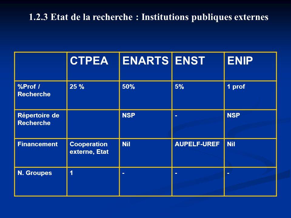 2.3 Etat de la recherche : Institutions publiques externes