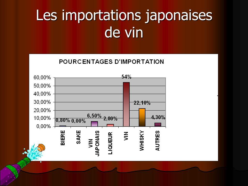 Les importations japonaises de vin