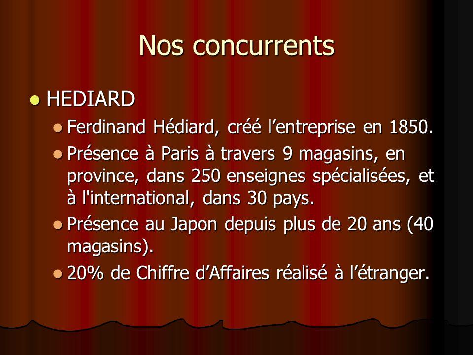 Nos concurrents HEDIARD Ferdinand Hédiard, créé l'entreprise en 1850.