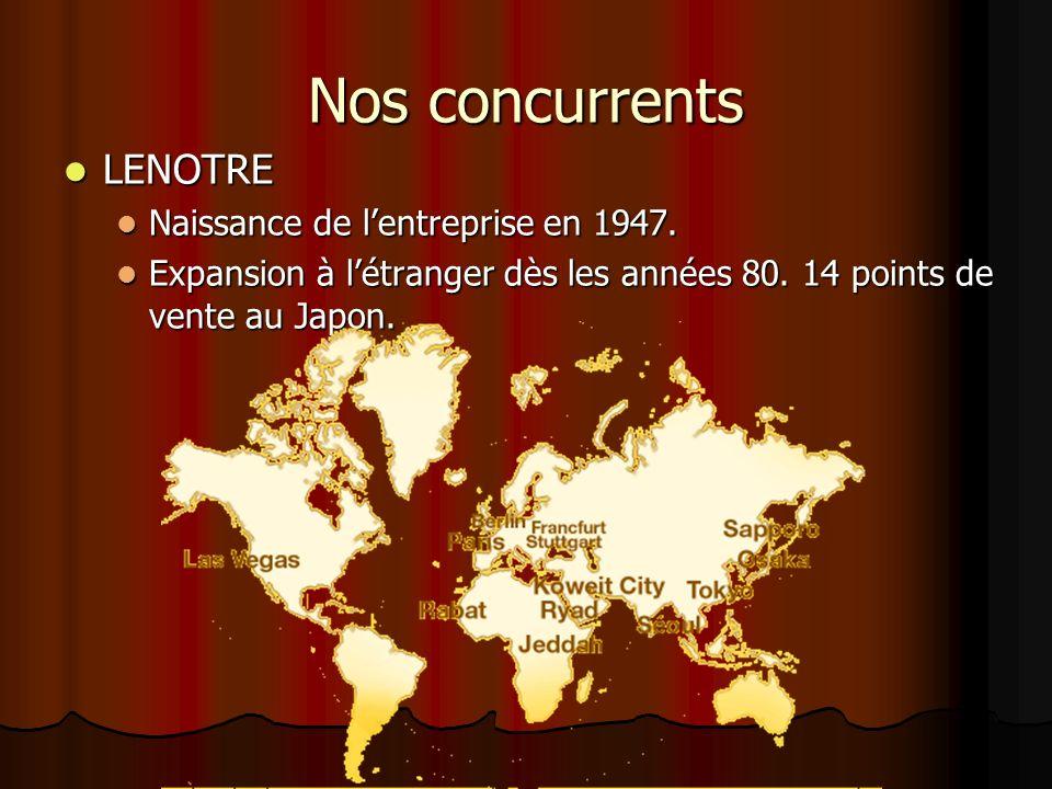 Nos concurrents LENOTRE Naissance de l'entreprise en 1947.