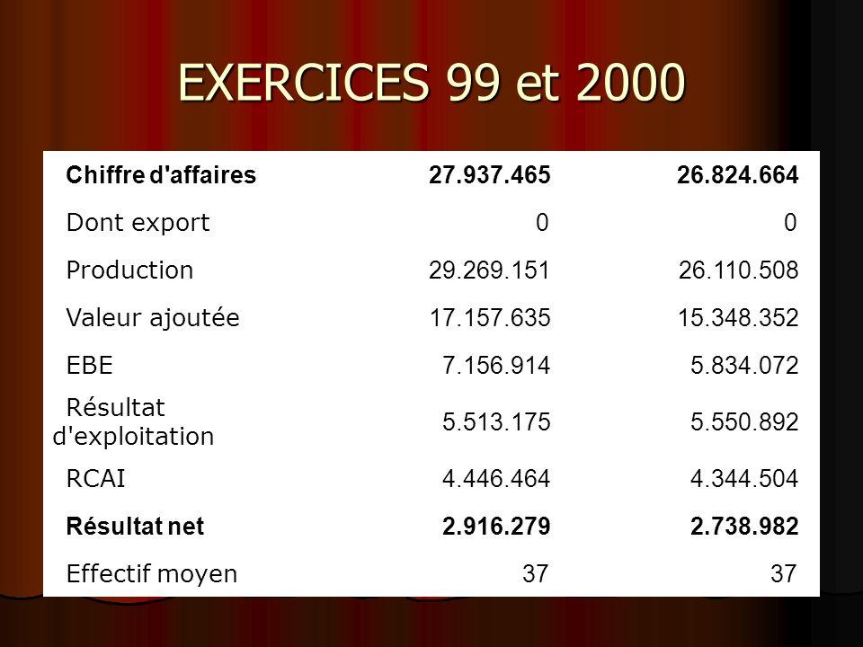 EXERCICES 99 et 2000 Chiffre d affaires 27.937.465 26.824.664