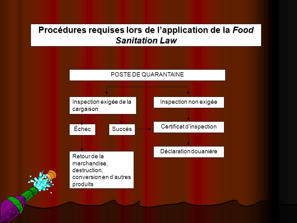 Procédures requises lors de l'application de la Food Sanitation Law
