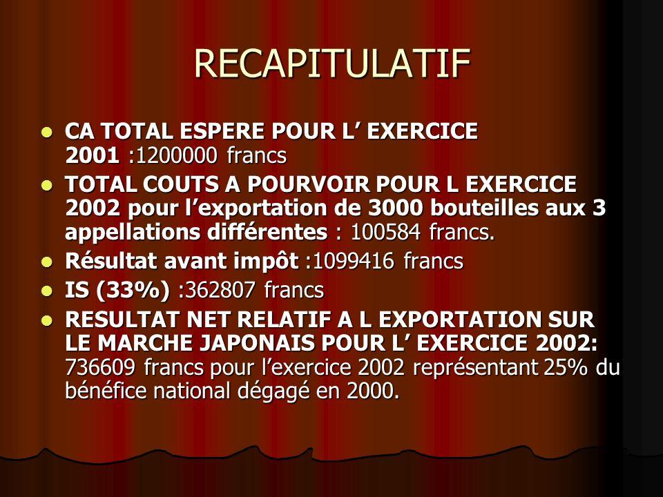 RECAPITULATIF CA TOTAL ESPERE POUR L' EXERCICE 2001 :1200000 francs