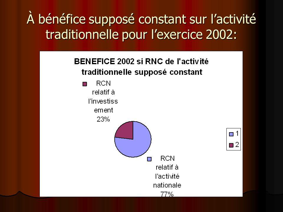 À bénéfice supposé constant sur l'activité traditionnelle pour l'exercice 2002: