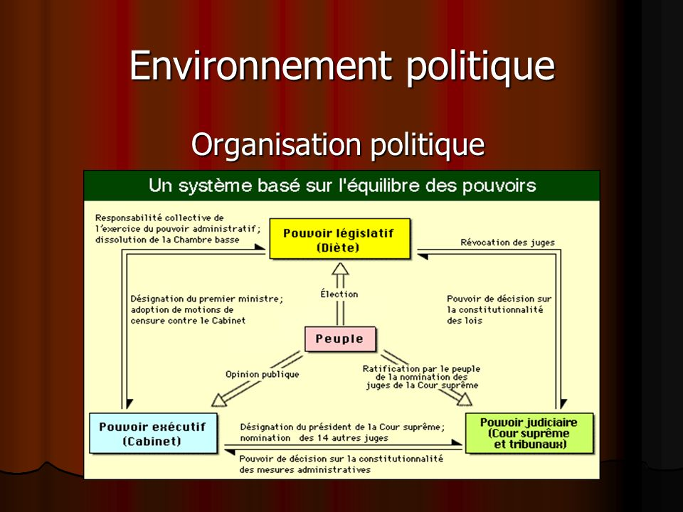 Environnement politique