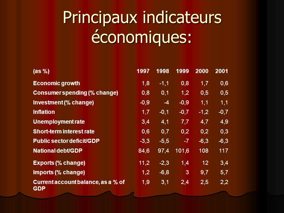Principaux indicateurs économiques: