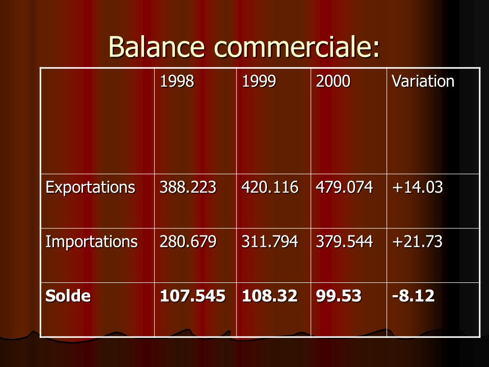 Balance commerciale: 1998 1999 2000 Variation Exportations 388.223