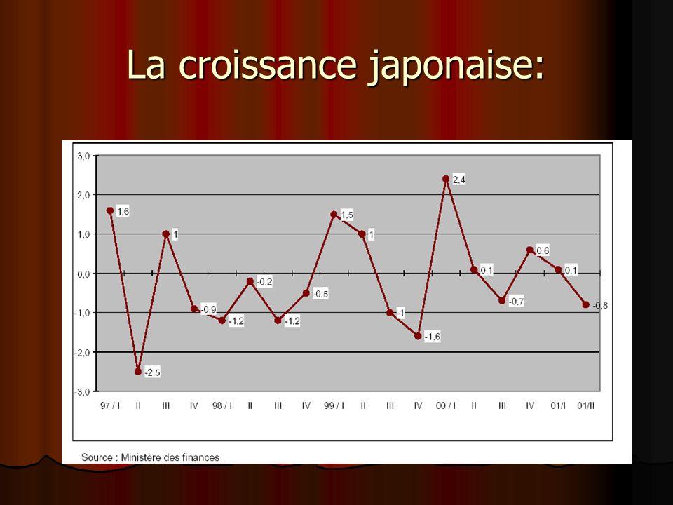 La croissance japonaise: