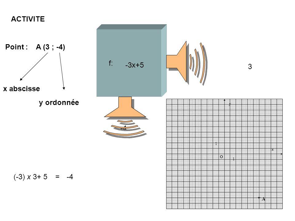 ACTIVITE 3 Point : A (3 ; -4) -3x+5 f: x abscisse y ordonnée -4