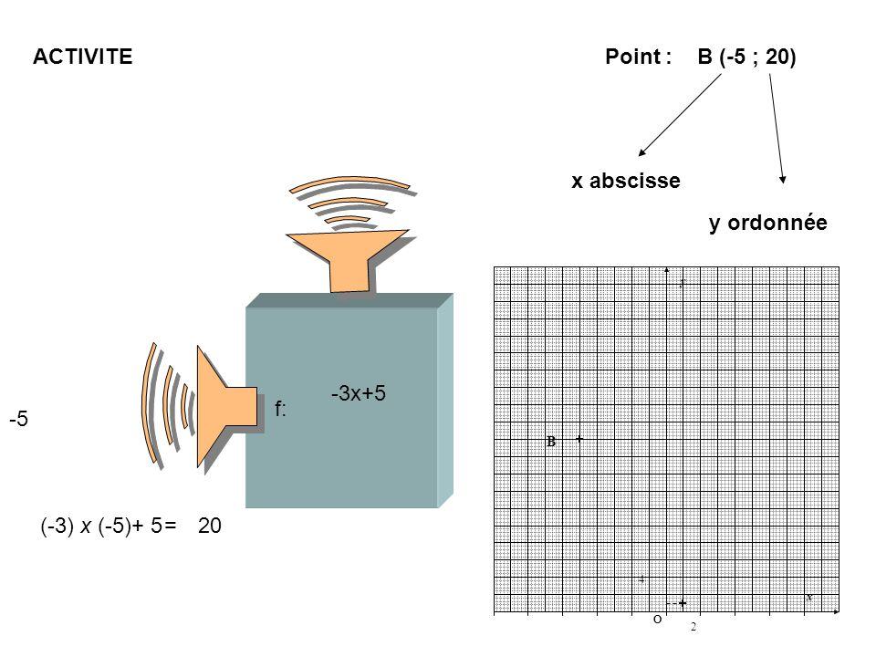 ACTIVITE Point : B (-5 ; 20) x abscisse y ordonnée 20 -5 -3x+5 f: