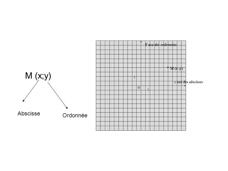 M (x;y) Abscisse Ordonnée M (x ;y) Y axe des ordonnées