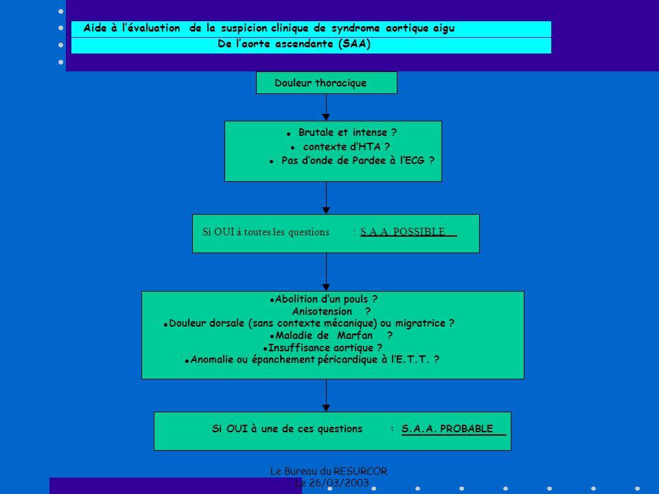 Aide à l'évaluation de la suspicion clinique de syndrome aortique aigu