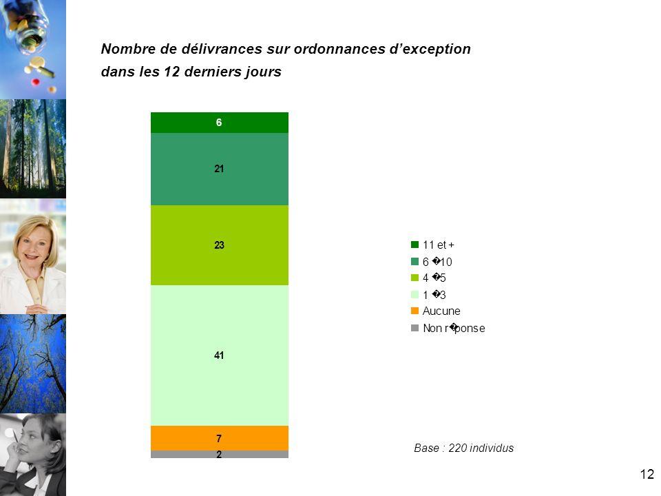 Nombre de délivrances sur ordonnances d'exception dans les 12 derniers jours
