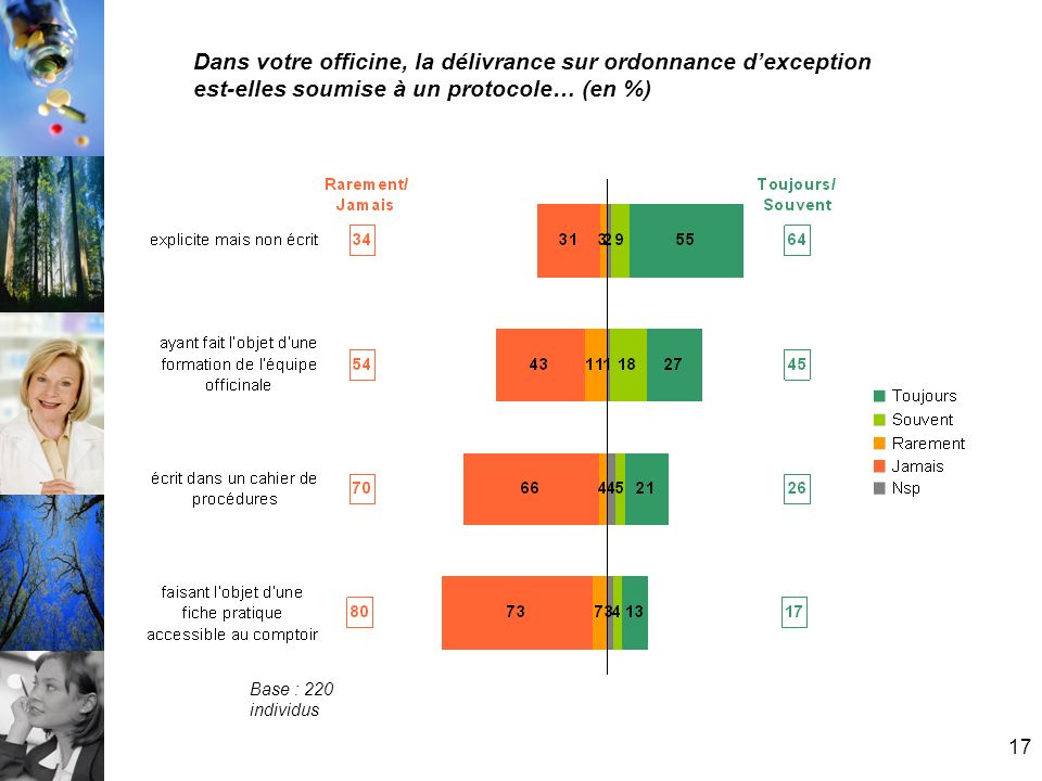Dans votre officine, la délivrance sur ordonnance d'exception est-elles soumise à un protocole… (en %)